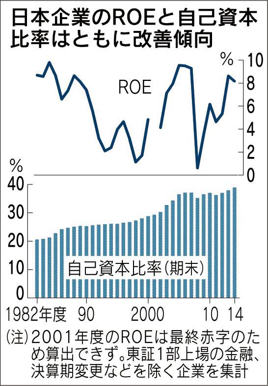 日本企業のROEと自己資本比率はともに改善傾向_日本経済新聞朝刊_20150903