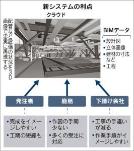 新クラウドの利点(BIM)_日本経済新聞朝刊_20150904