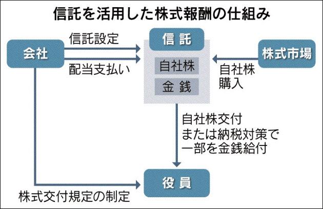 信託を活用した株式報酬の仕組み_日本経済新聞朝刊_20150831