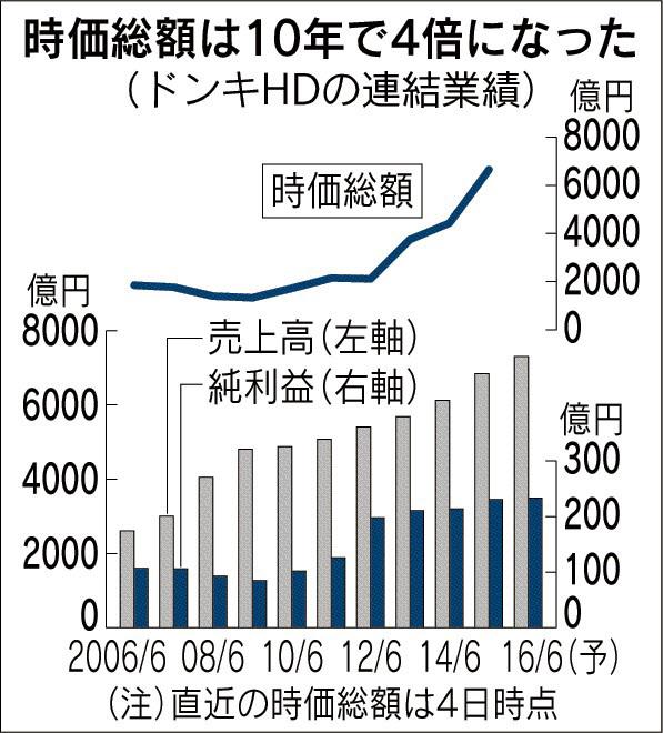 時価総額は10年で4倍になった(ドンキHDの連結業績)_日本経済新聞朝刊_20150905