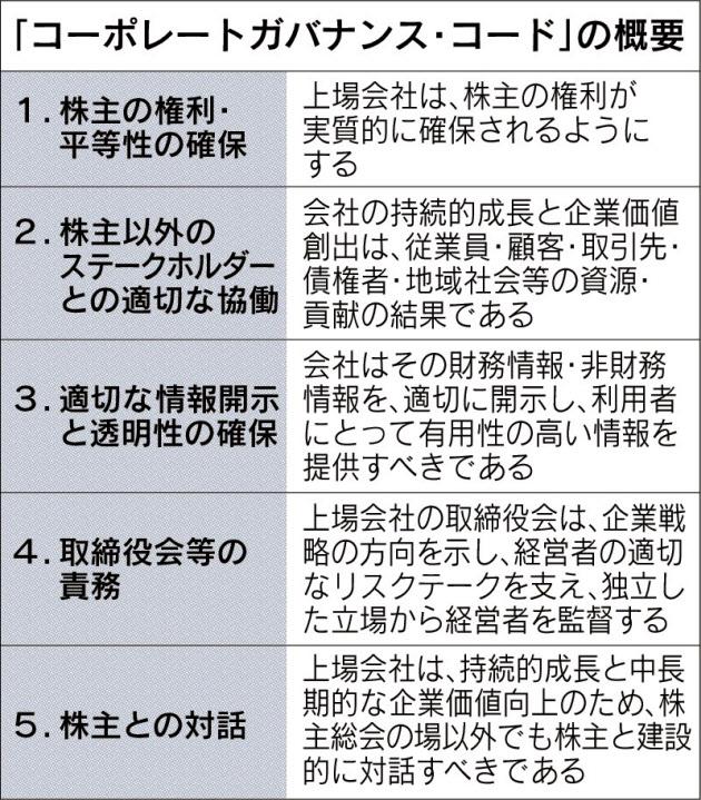 「コーポレートガバナンス・コード」の概要_日本経済新聞朝刊_20150903