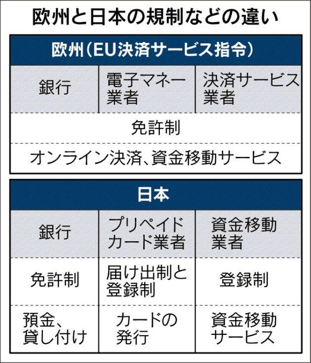 欧州と日本の規制などの違い_日本経済新聞朝刊_20150916