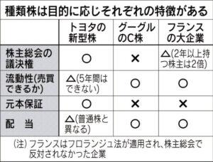 種類株は目的に応じそれぞれの特徴がある_日本経済新聞朝刊_20150917
