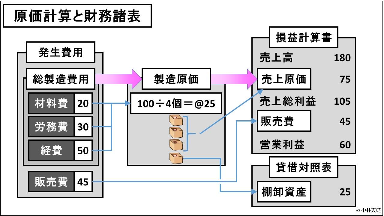 原価計算(入門編)_原価計算と財務諸表