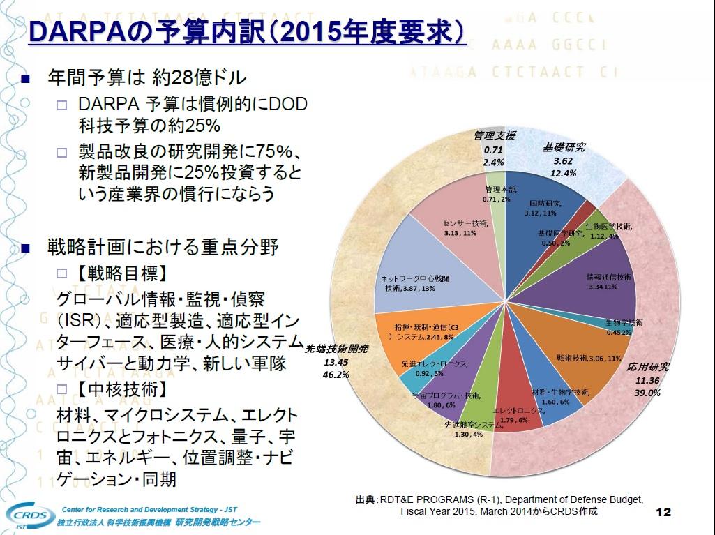 DARPAの予算内訳(2015年度要求)