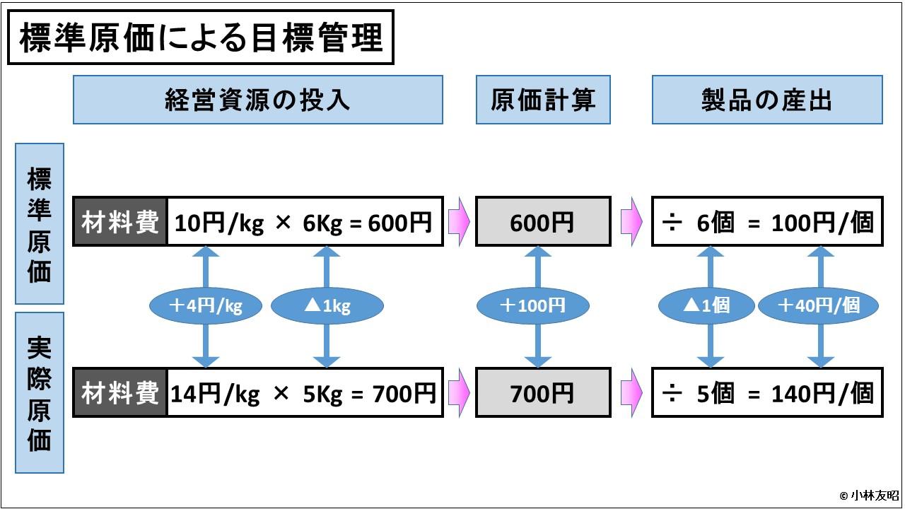 原価計算(入門編)_標準原価による目標管理