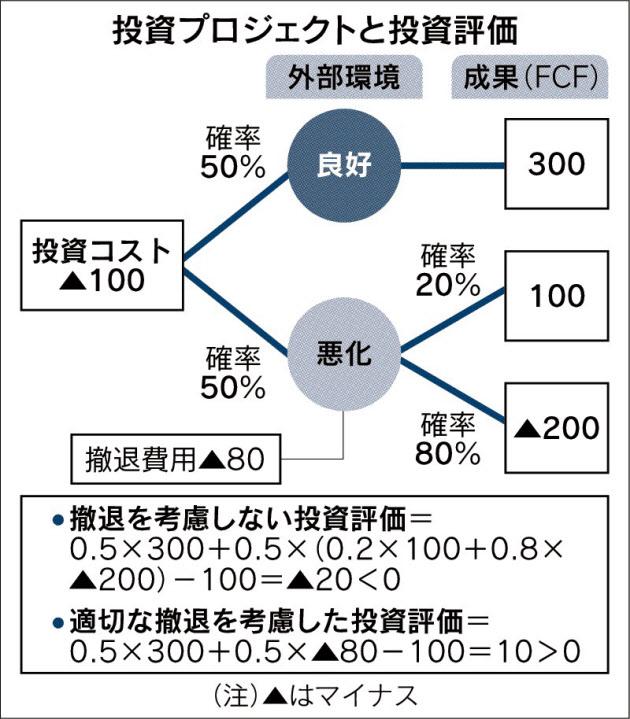 投資プロジェクトと投資評価_日本経済新聞朝刊_20150907