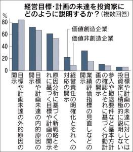 経営目標・計画の未達を投資家にどのように説明するか?(複数回答)_日本経済新聞朝刊_20150904