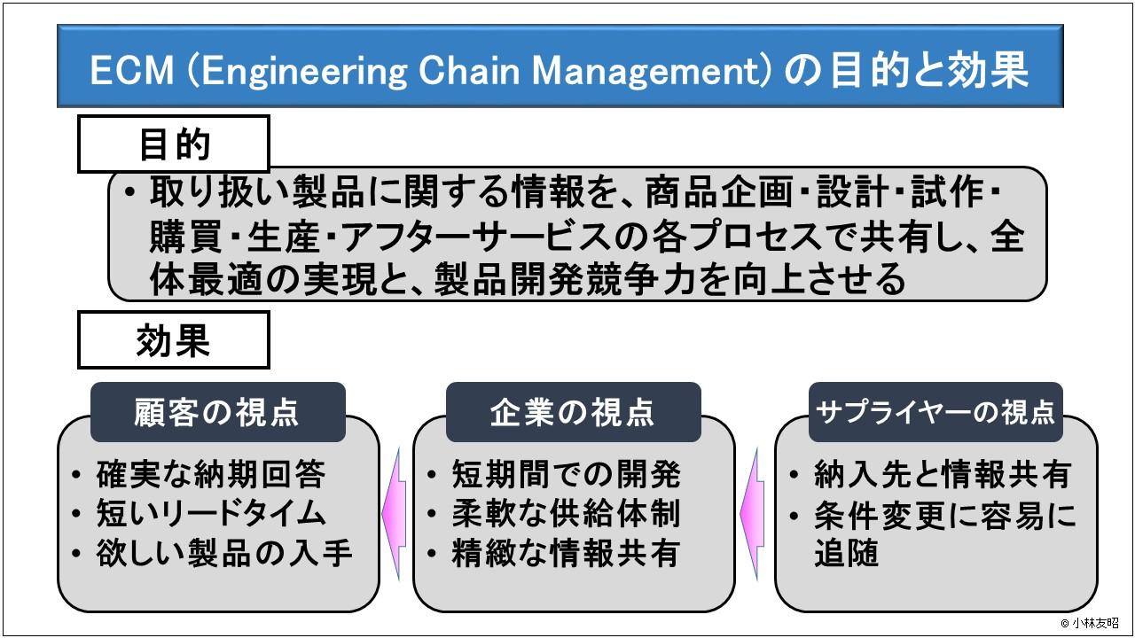 経営管理(基礎編)_ECMの目的と効果