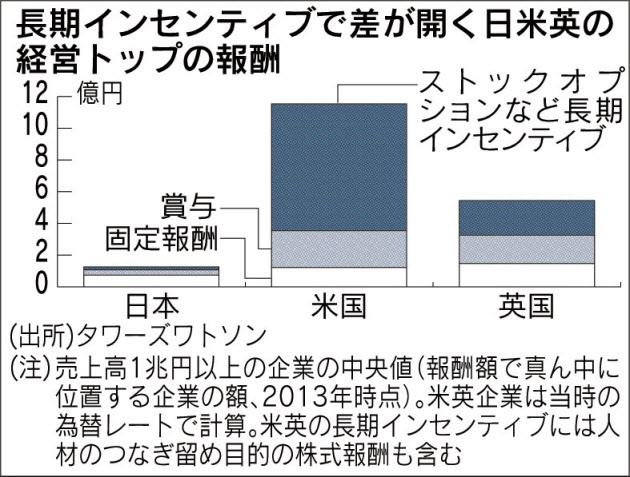 長期インセンティブで差が開く日米英の経営トップの報酬_日本経済新聞朝刊_20150831