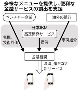 多様なメニューを提供し、便利な金融サービスの創出を支援_日本経済新聞朝刊_20150913