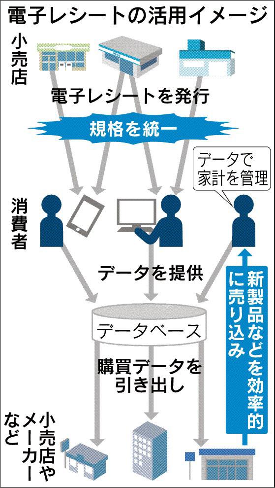 20151002_電子レシートの活用イメージ_日本経済新聞夕刊