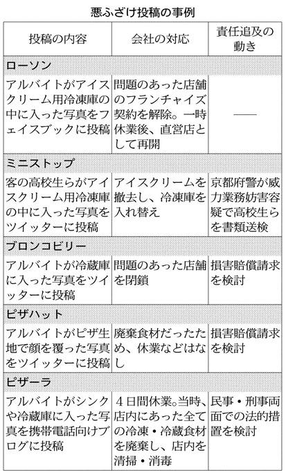 20130913_悪ふざけ投稿の事例_日本経済新聞朝刊