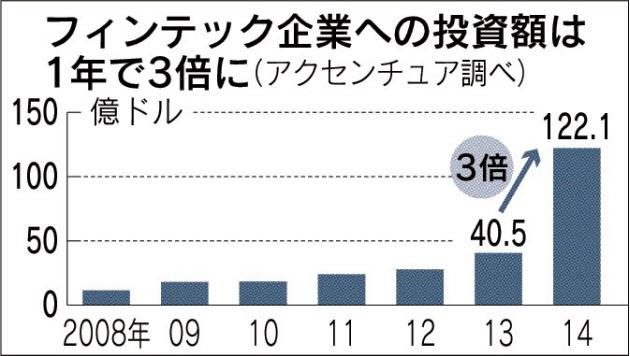 20151006_フィンテック企業への投資は1年で3倍に_日本経済新聞朝刊