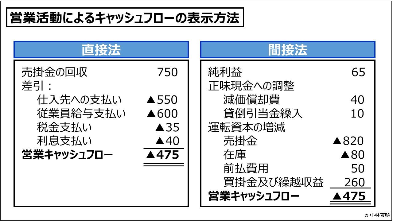 財務会計(入門編)_営業活動によるキャッシュフローの表示方法