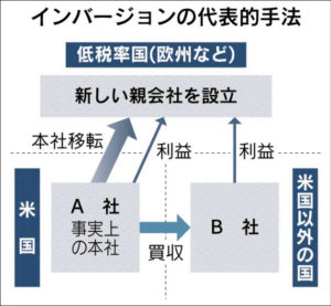 20151012_インバージョンの代表的手法_日本経済新聞朝刊