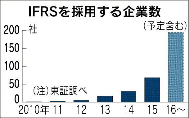 IFRSを採用する企業数_日本経済新聞朝刊_20151009