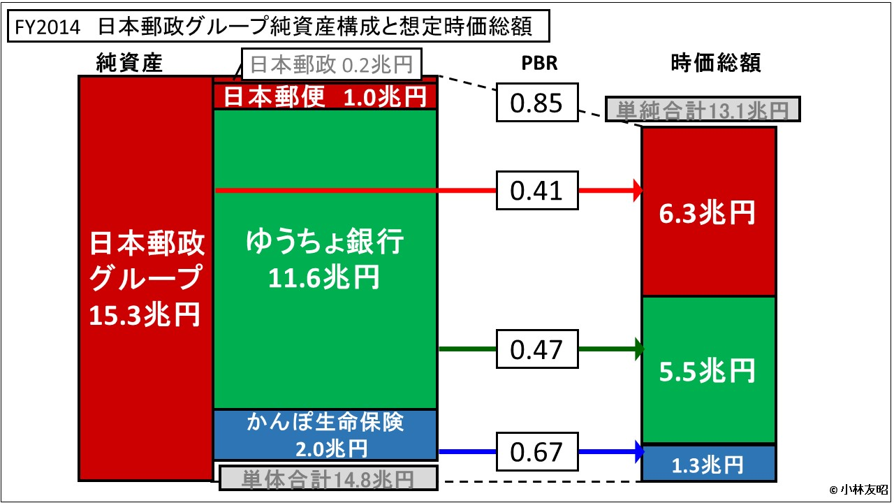 経営管理会計トピック_FY2014 日本郵政グループ純資産構成と想定時価総額
