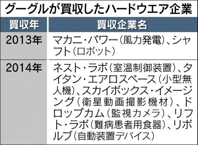 グーグルが買収したハードウェア企業_日本経済新聞朝刊_20150923