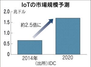 IoTの市場規模_日本経済新聞朝刊_20150921