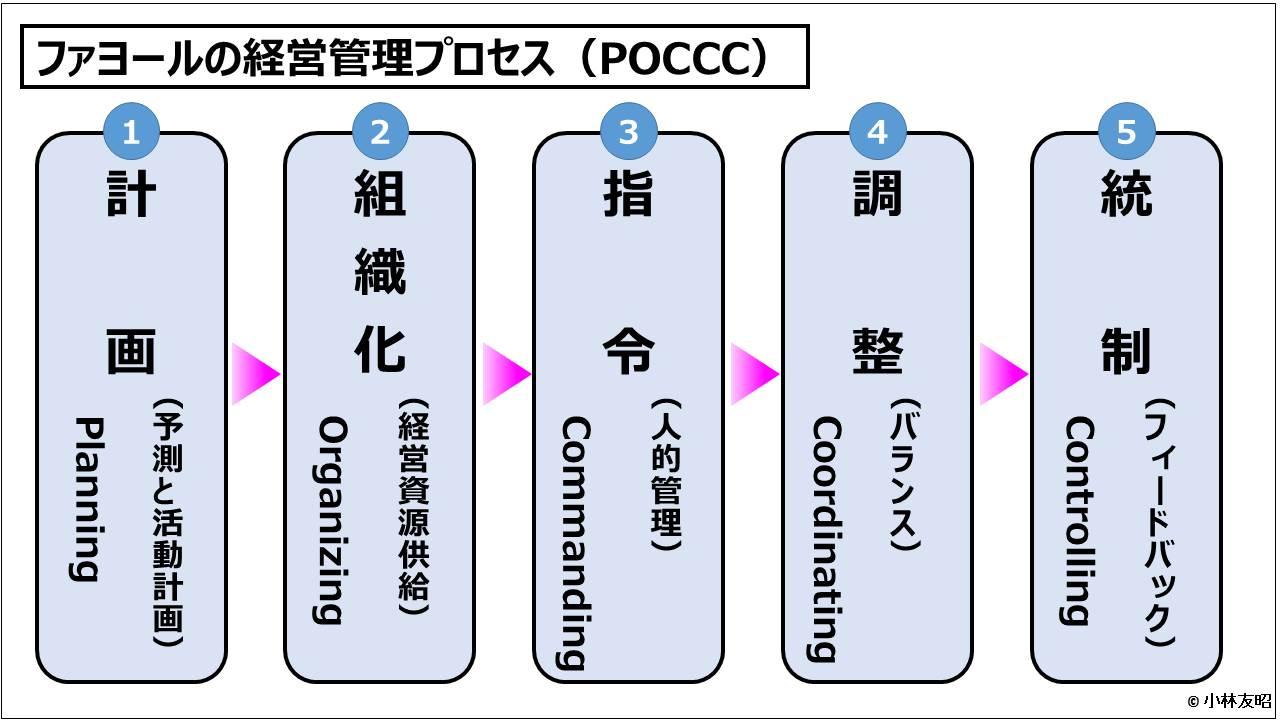 ファヨールの経営管理プロセス