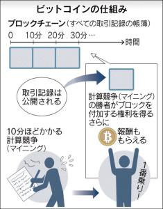 20151016_ビットコインの仕組み_日本経済新聞朝刊