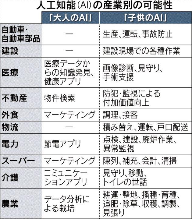 人工知能(AI)の産業別の可能性_日本経済新聞朝刊_20151005