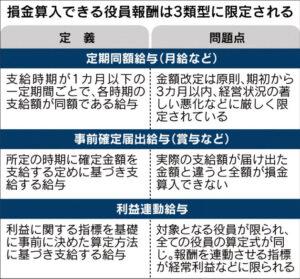 20150928_損金算入できる役員報酬は3類型に限定される_日本経済新聞朝刊