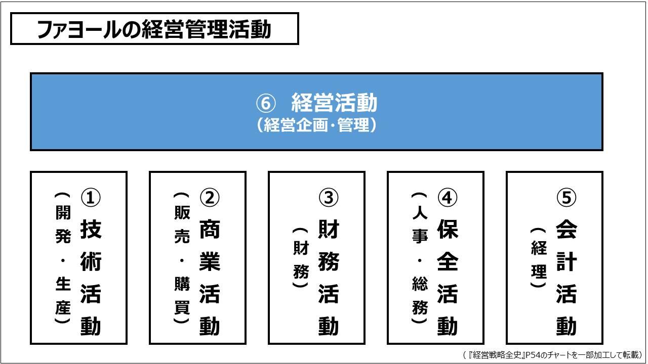 経営戦略(基礎編)_ファヨールの経営管理活動