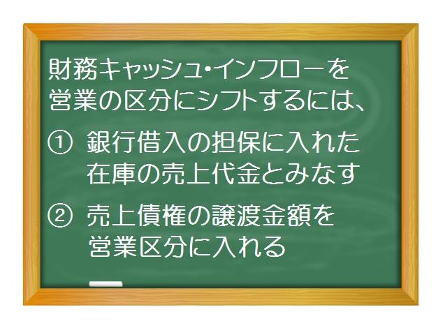 財務会計(入門編)_不適切会計の手段 -キャッシュフロー操作(2)財務キャッシュ・インフローを営業の区分にシフト