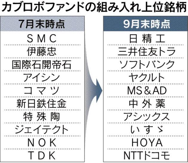 20151016_カブロボファンドの組み入れ上位銘柄_日本経済新聞朝刊
