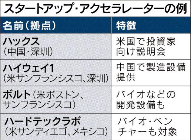 スタートアップ・アクセラレーターの例_日本経済新聞朝刊_20150929