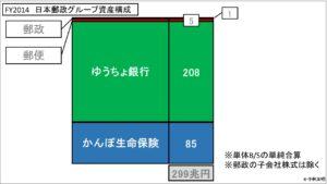 経営管理会計トピック_FY2014 日本郵政グループ資産構成