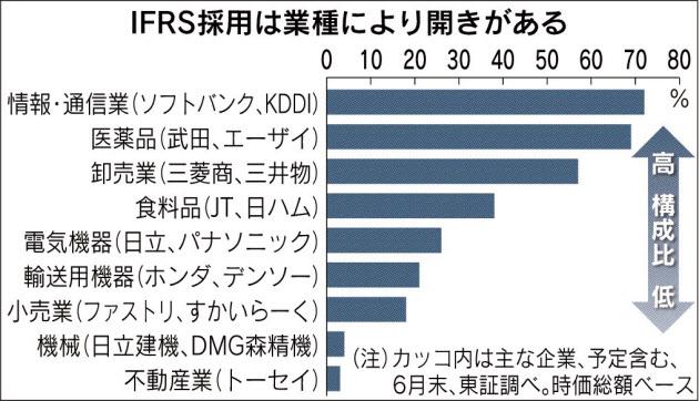 IFRS採用は業種により開きがある_日本経済新聞朝刊_20151010