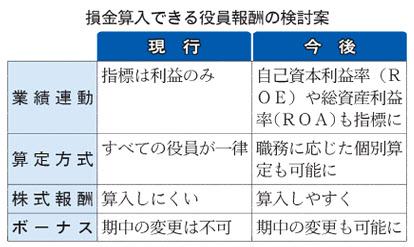 20150807_損金算入できる役員報酬の検討案_日本経済新聞朝刊