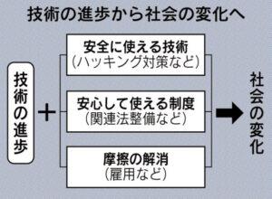 技術の進歩から社会の変化へ_日本経済新聞朝刊_20151002