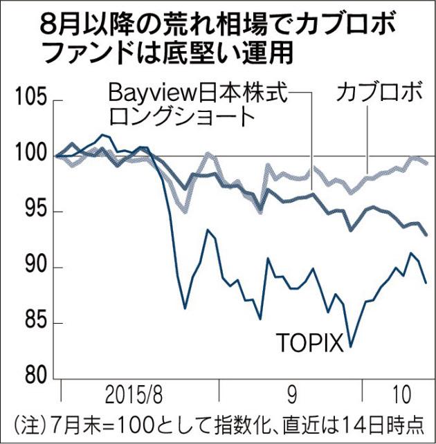 20151016_8月以降の荒れ相場でカブロボファンドは底堅い運用_日本経済新聞朝刊