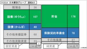 経営管理会計トピック_FY2014 日本郵政グループ 連結BS