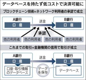 20150930_データベースを持たずに低コストで決済可能に_日本経済新聞朝刊