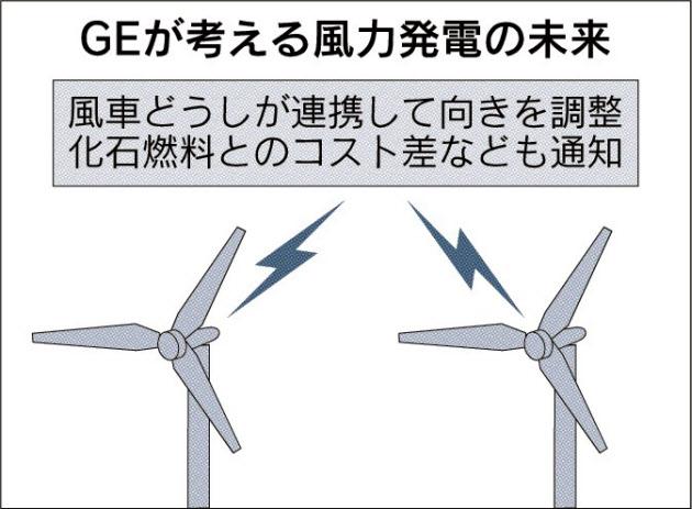 GEが考える風力発電の未来_日本経済新聞朝刊_20150924