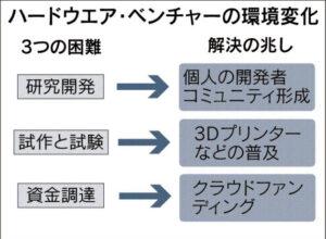 ハードウェア・ベンチャーの環境変化_日本経済新聞朝刊_20150928