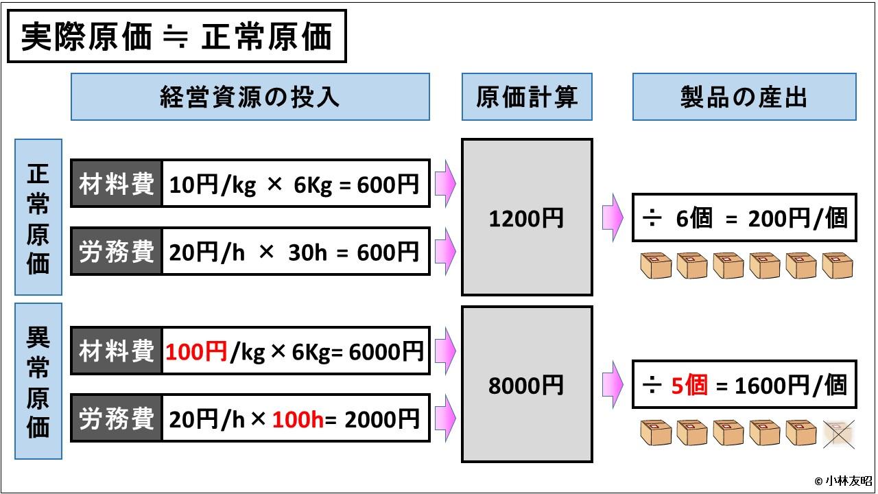 原価計算(入門編)_実際原価と異常原価の違い