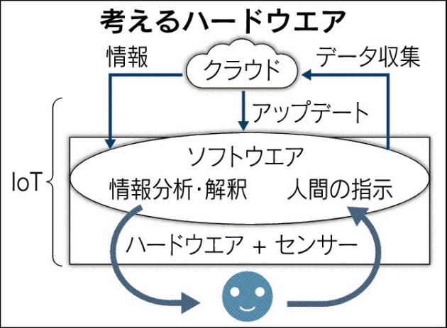 考えるハードウェア_日本経済新聞朝刊_20150922