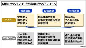 財務会計(入門編)_財務キャッシュフローから営業キャッシュフローへ
