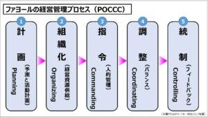 経営戦略(基礎編)_ファヨールの経営管理プロセス(POCCC)