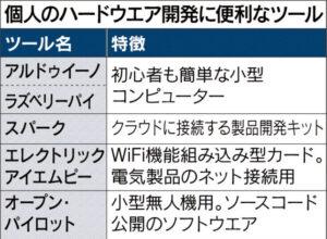 個人のハードウェア開発に便利なツール_日本経済新聞朝刊_20150930