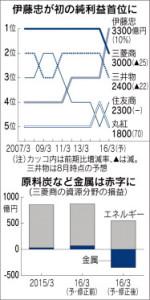 20151106_伊藤忠が初の純利益首位に_日本経済新聞朝刊