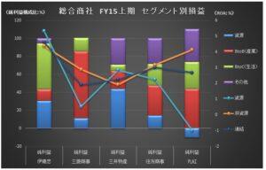 FY15上期_総合商社_セグメント損益グラフ