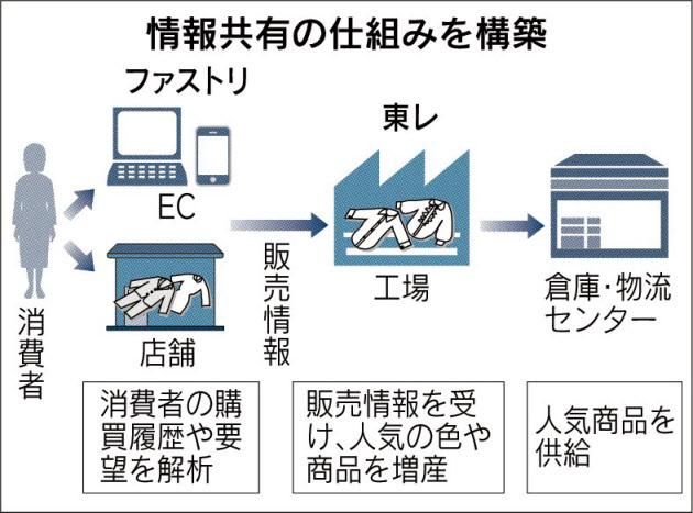20151118_情報共有の仕組みを構築_日本経済新聞朝刊