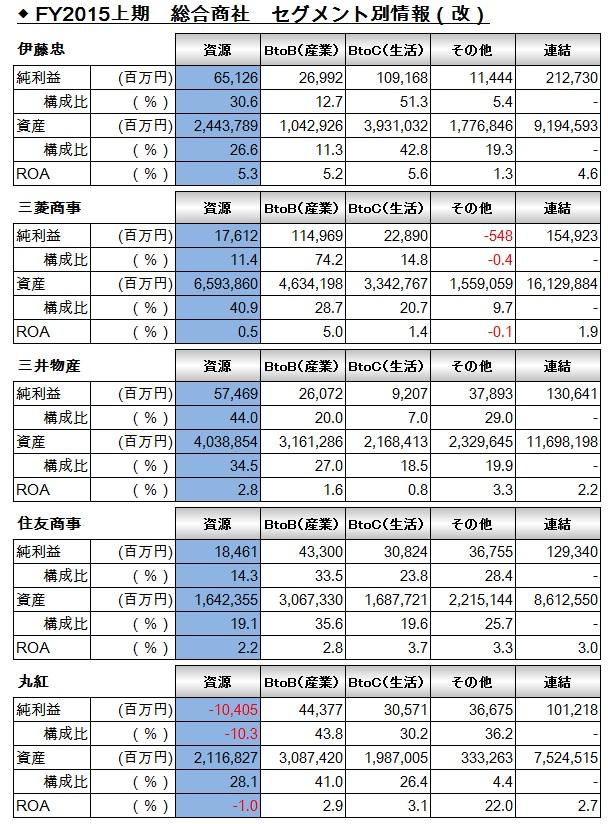 FY15上期_総合商社_セグメント損益表2